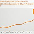 """La dernière étude de nielsen sur les médias sociaux - nielsen's """"state of the media: the social media report – q3 2011"""""""