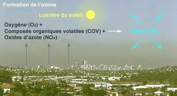 ozone-formation
