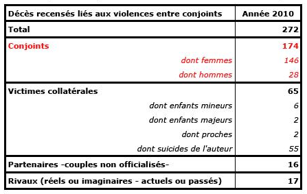 Violences conjugales 2010 justitialand