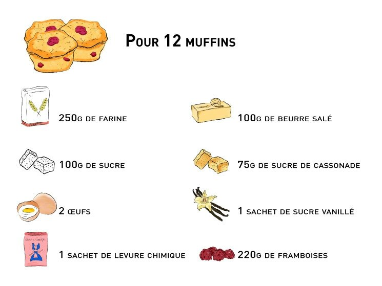 recette_muffins_framboises