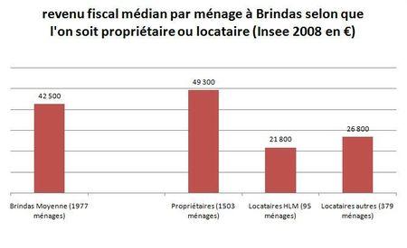 revenu fiscal médian
