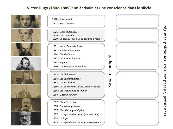 Victor Hugo tableau