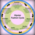 Le cycle de la mode