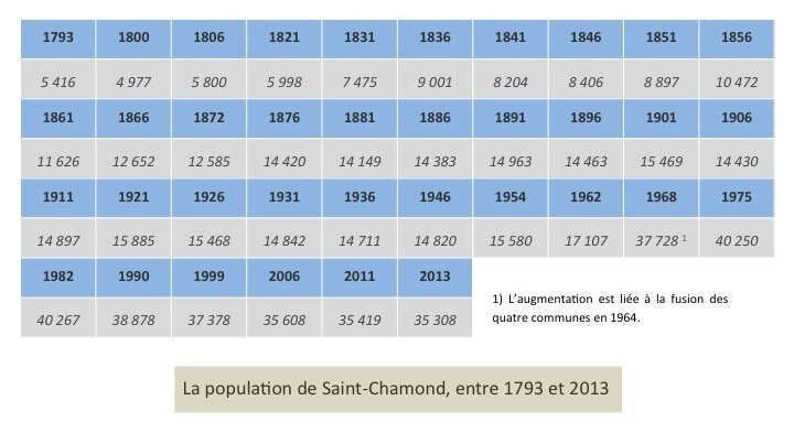 tableau pop St-Chamond 1793-2013