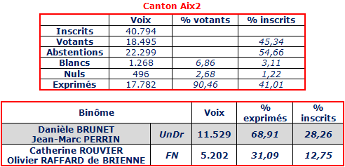 canton aix 2 29 mars 2015