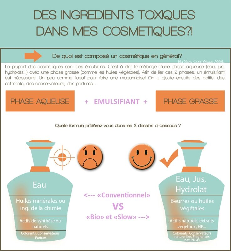 infographie ingredients 1 composition cosmetique