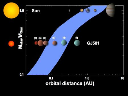 Zone habitable de Gliese 581 - ESO