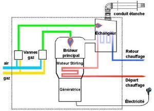 schema-chaudiere-micro-cogeneration