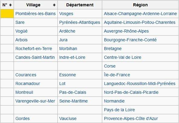 la liste des village