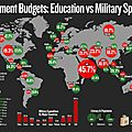 Education vs Military Spending