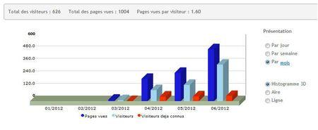 blog statistique au bout de 3 mois