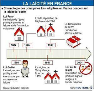 Frise chronologique de la laïcite en France