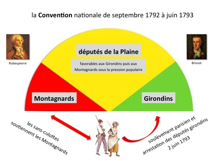 Convention 1792-1793