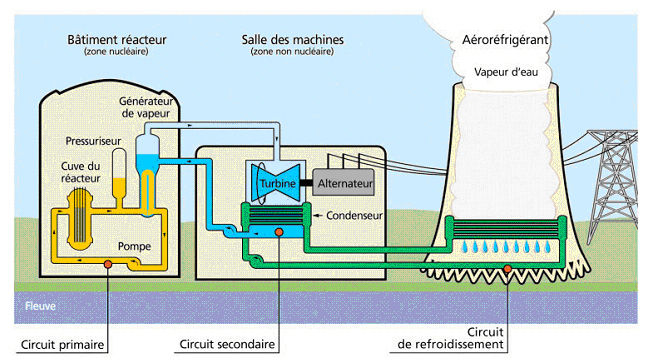 Schema_Centrale_Nucleaire