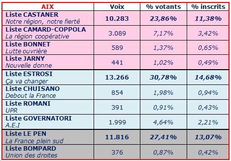régionales 2015 Aix listes