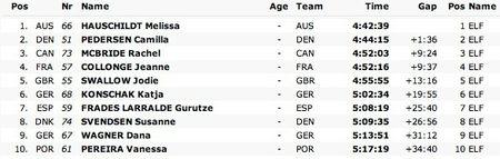 2013 Triathlon Classement F Championnat Mondial R