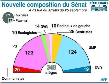senat 2011 infographie
