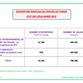 COUVERTURE MÉDICALE DU TRAVAIL EN TUNISIE 2013