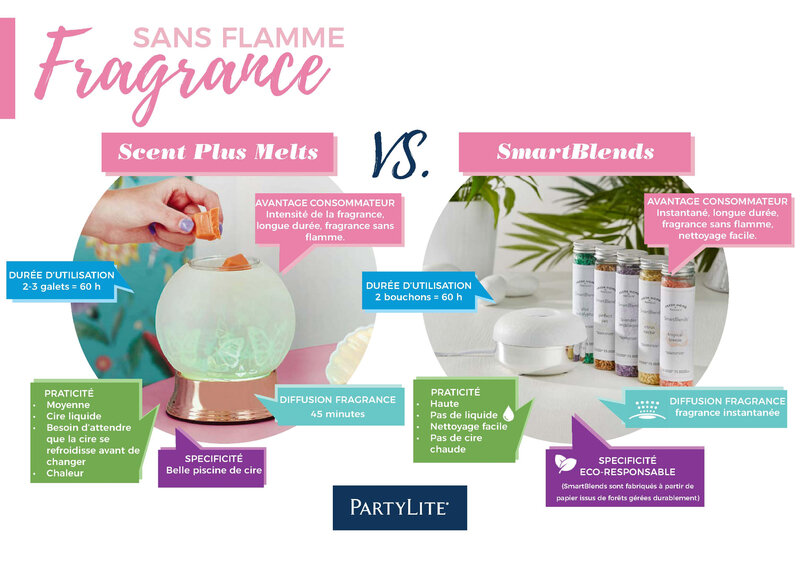 ScentPlusMelts VS Smartblends