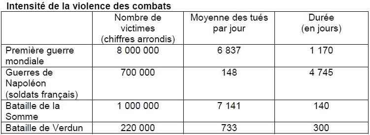 Intensité des combats 14-18