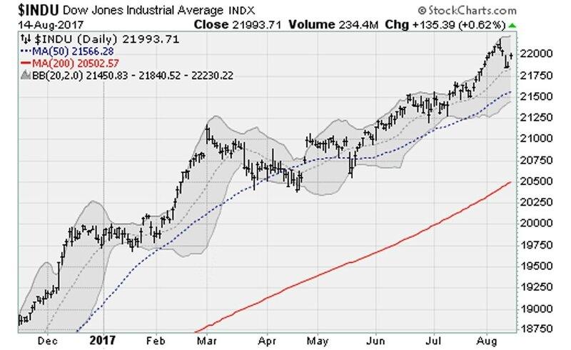 Stock Market dow jones 2017