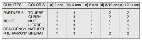 Tableau-pelotes-poncho-enfant-Perou-Phildar