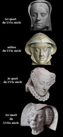 Evolution du chaperon d'après des sculptures