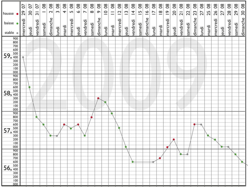 Ma courbe de poids aout 2009 analyse d 39 ana - Fiche de poste femme de chambre du soir ...