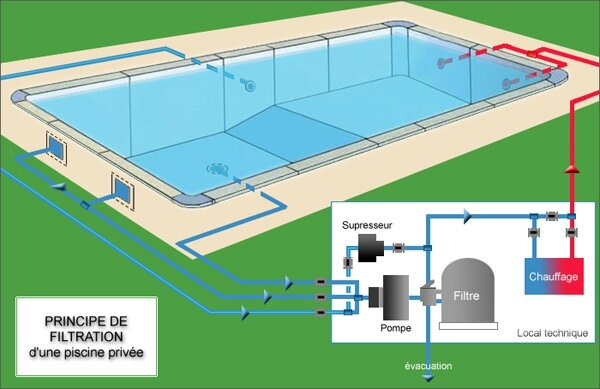 Le principe de la filtration piscine and co for Principe filtration piscine