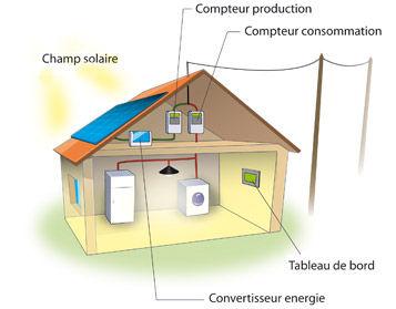 energie solaire exploiter le soleil avec le photovolta que. Black Bedroom Furniture Sets. Home Design Ideas