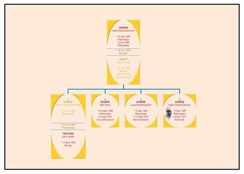 Genealogie_famille_Gindre