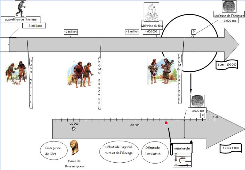 Exceptionnel Histoire - la préhistoire - La Classe à Vefa hum DE Vefa ! XO95
