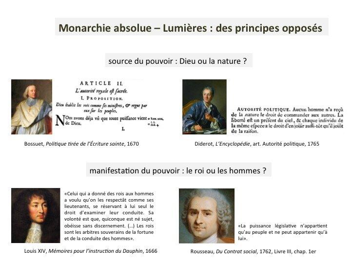 principes opposés monarchie absolue Lumières