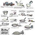 Les recettes de cuisines pour les enfants