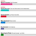 Troisième circonscription d'indre-et-loire : les leçons d'un scrutin