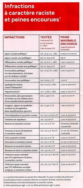 liste infractions racistes