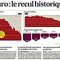 L'euro au plus bas