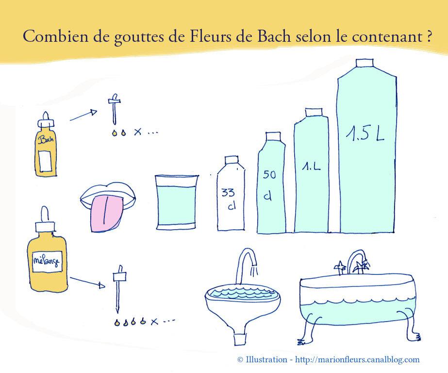 Combien de gouttes de Fleurs de Bach dans un contenant important ? / Fleurs de Bach : Cerato, White Chestnut