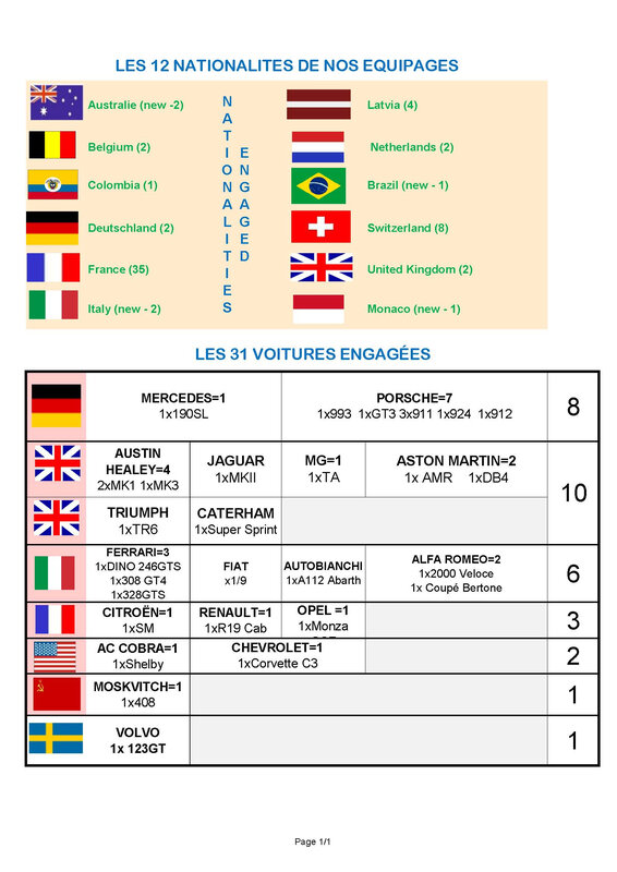 NATIONALITES - EQUIPAGES ET VOITURES