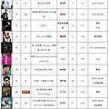 呸 play, 25th week: jolin ranks #13 on 5music!