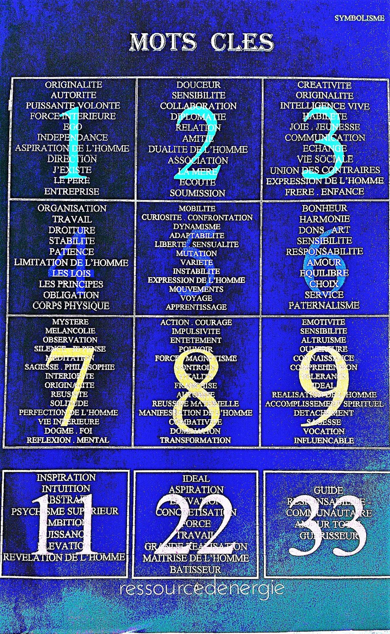 tableau des mots clés pour chaque vibration-nombre